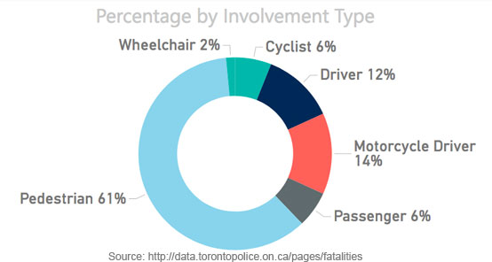 Toronto Police Service Traffic Collsion data by type